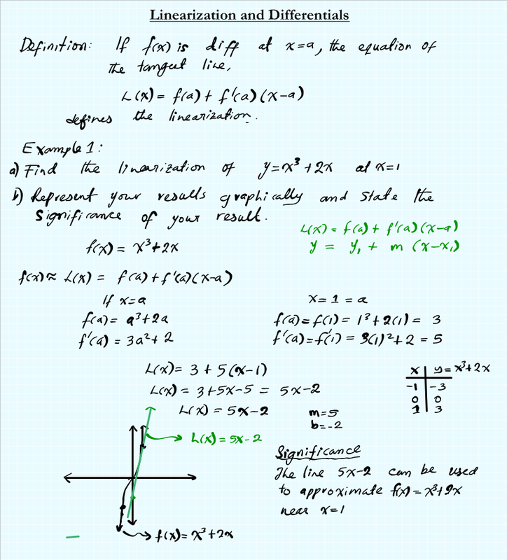 Linearization and Differentials MATHGOTSERVED – Calculus Optimization Worksheet